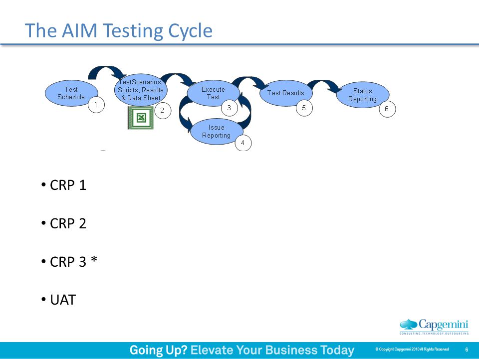 The AIM Testing Cycle CRP 1 CRP 2 CRP 3 * UAT 6 © Copyright Capgemini 2010 All Rights Reserved
