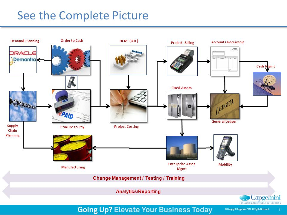 See the Complete Picture 7 © Copyright Capgemini 2010 All Rights Reserved Project Costing Project Billing Fixed Assets Accounts Receivable General Ledger Enterprise Asset Mgmt Cash Mgmt Mobility Procure to Pay Order to Cash Demand Planning Supply Chain Planning HCM (OTL) Change Management / Testing / Training Analytics/Reporting Manufacturing