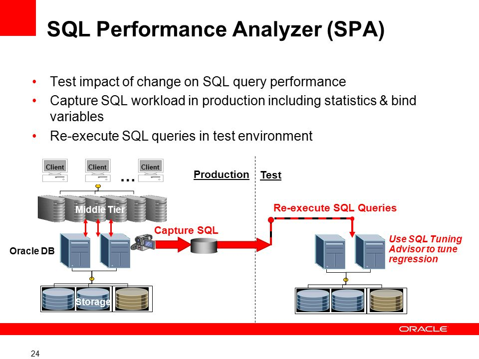 24 …… Client … Capture SQL Test impact of change on SQL query performance Capture SQL workload in production including statistics & bind variables Re-execute SQL queries in test environment Middle Tier Storage Oracle DB Re-execute SQL Queries Production Test Use SQL Tuning Advisor to tune regression SQL Performance Analyzer (SPA)