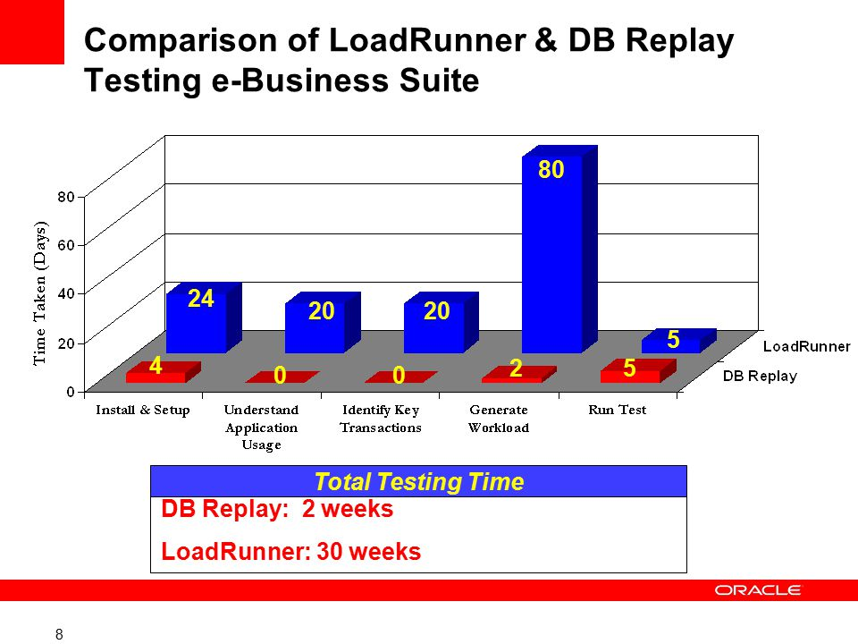 8 2 20 5 4 80 24 20 DB Replay: 2 weeks LoadRunner: 30 weeks Total Testing Time 5 00 Comparison of LoadRunner & DB Replay Testing e-Business Suite