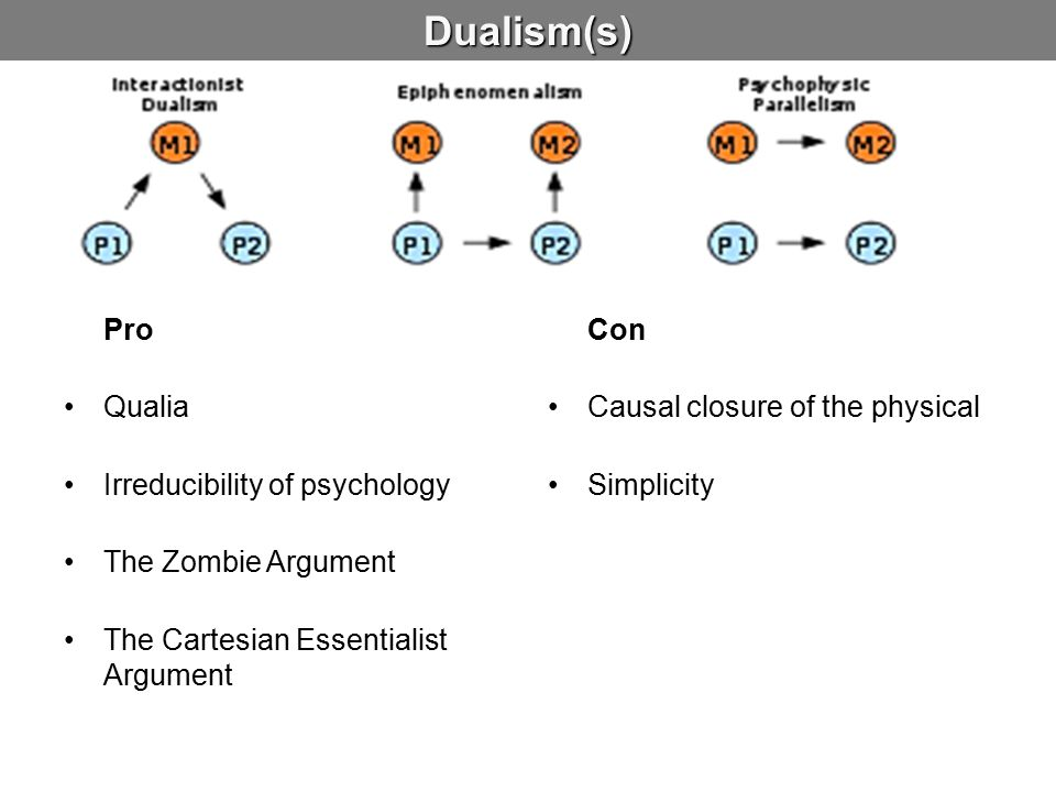 Dualism(s) Pro Qualia Irreducibility of psychology The Zombie Argument The Cartesian Essentialist Argument Con Causal closure of the physical Simplici