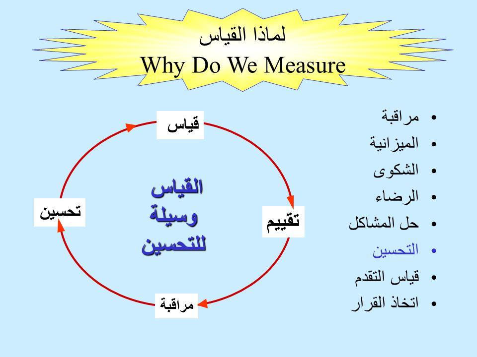 مراقبة الميزانية الشكوى الرضاء حل المشاكل التحسين قياس التقدم اتخاذ القرار تحسين تقييم قياس مراقبة القياسوسيلةللتحسين لماذا القياس Why Do We Measure