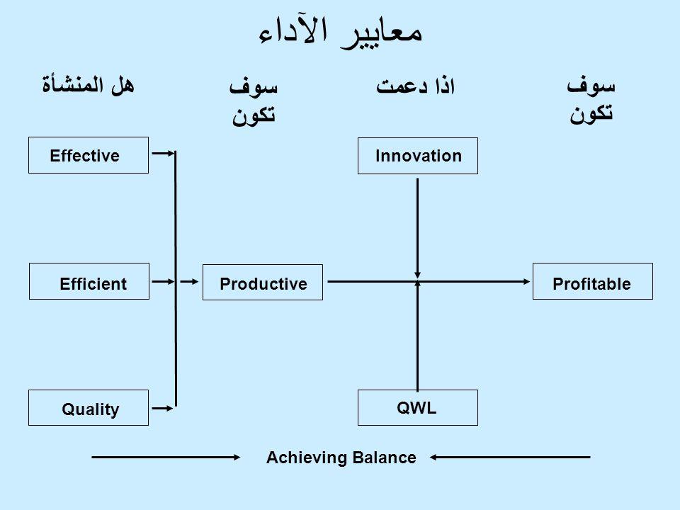 معايير الآداء هل المنشأة سوف تكون اذا دعمت سوف تكون Effective Efficient Quality Productive Innovation QWL Profitable Achieving Balance
