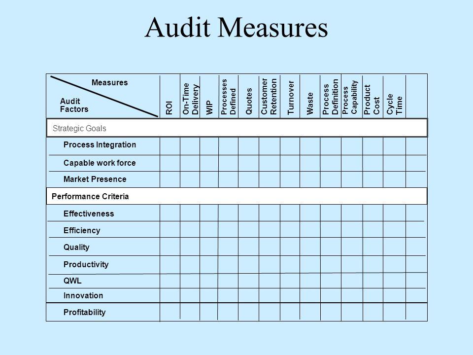 Audit Measures Measures Audit Factors QWL Process Integration Capable work force Market Presence Effectiveness Efficiency Quality Productivity Innovat