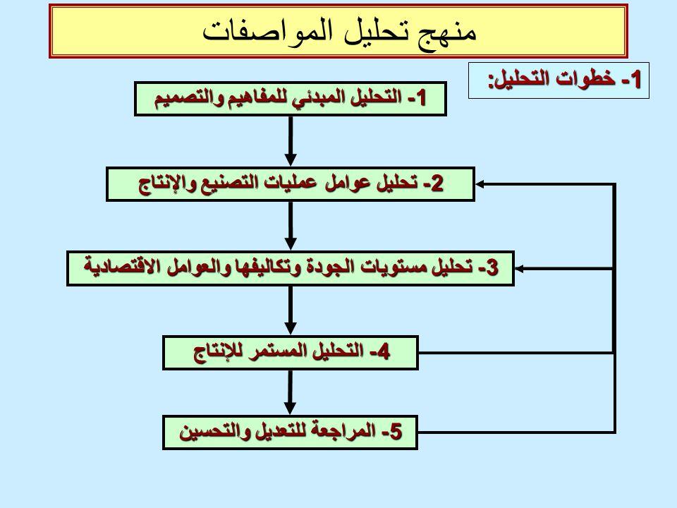 منهج تحليل المواصفات 1 - خطوات التحليل : 1 - التحليل المبدئي للمفاهيم والتصميم 2 - تحليل عوامل عمليات التصنيع والإنتاج 3 - تحليل مستويات الجودة وتكالي