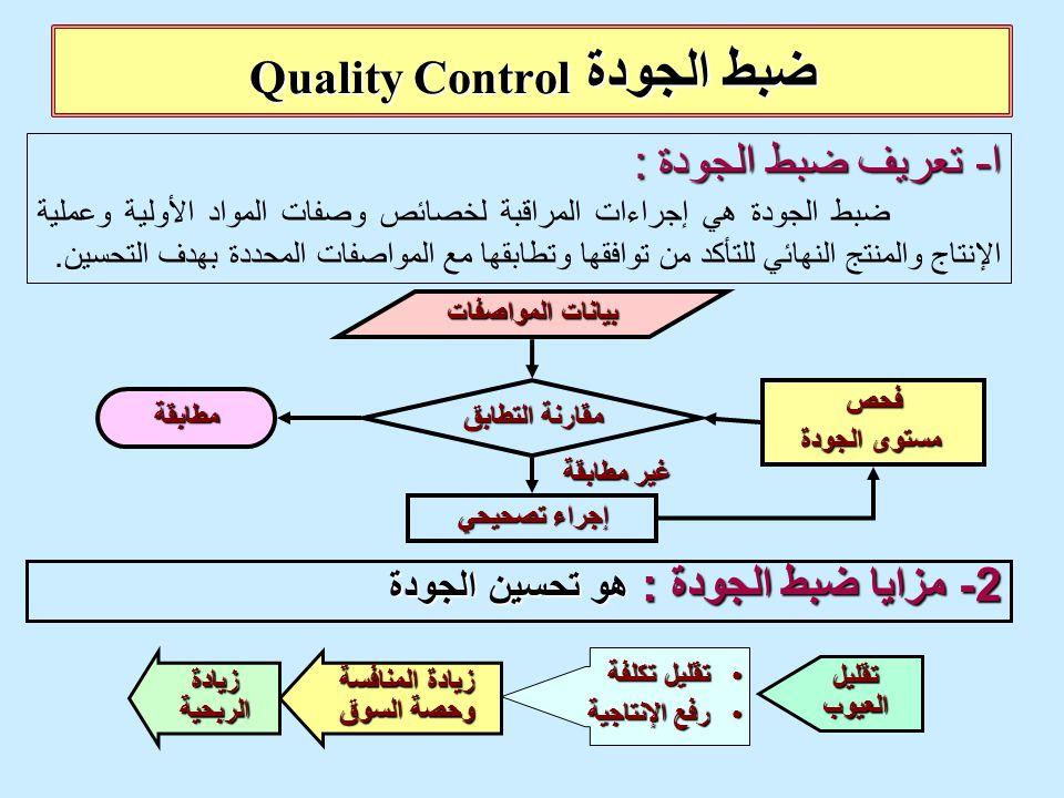 2 - مزايا ضبط الجودة : هو تحسين الجودة ضبط الجودة Quality Control ا - تعريف ضبط الجودة : ضبط الجودة هي إجراءات المراقبة لخصائص وصفات المواد الأولية وع