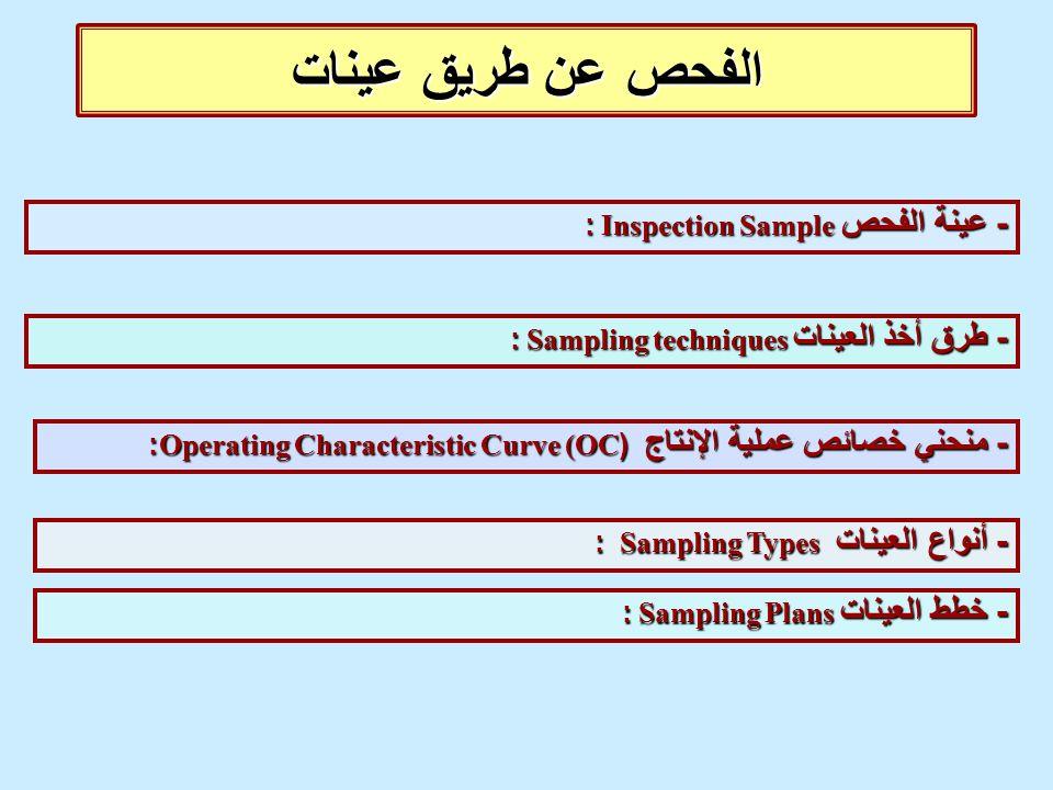 الفحص عن طريق عينات - عينة الفحص Inspection Sample : - طرق أخذ العينات Sampling techniques : - منحني خصائص عملية الإنتاج (Operating Characteristic Cur