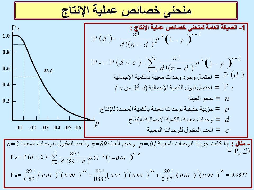 منحنى خصائص عملية الإنتاج 1 - الصيغة العامة لمنحنى خصائص عملية الإنتاج : = احتمال وجود وحدات معيبة بالكمية الإجمالية = احتمال قبول الكمية الإجمالية (d