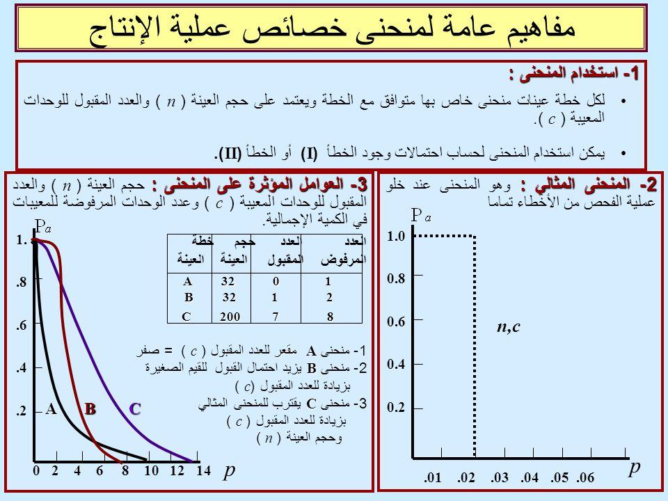 مفاهيم عامة لمنحنى خصائص عملية الإنتاج 1 - استخدام المنحنى : لكل خطة عينات منحنى خاص بها متوافق مع الخطة ويعتمد على حجم العينة ( n ) والعدد المقبول لل