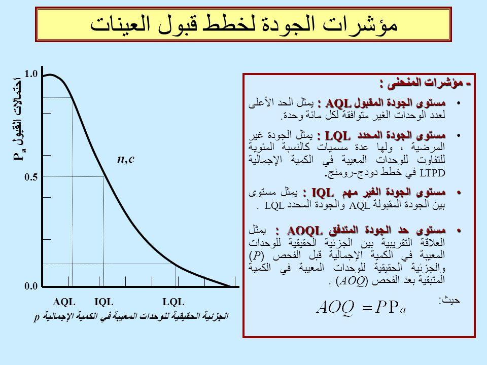 مؤشرات الجودة لخطط قبول العينات - مؤشرات المنحنى : مستوى الجودة المقبول AQL : مستوى الجودة المقبول AQL : يمثل الحد الأعلى لعدد الوحدات الغير متوافقة ل