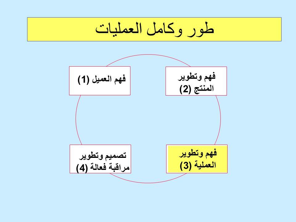 طور وكامل العمليات فهم وتطوير المنتج (2) فهم وتطوير العملية (3) تصميم وتطوير مراقبة فعالة (4) فهم العميل (1)