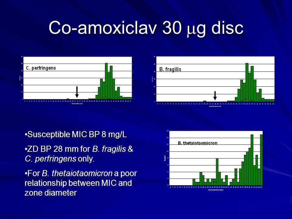 Co-amoxiclav 30  g disc Susceptible MIC BP 8 mg/L ZD BP 28 mm for B.
