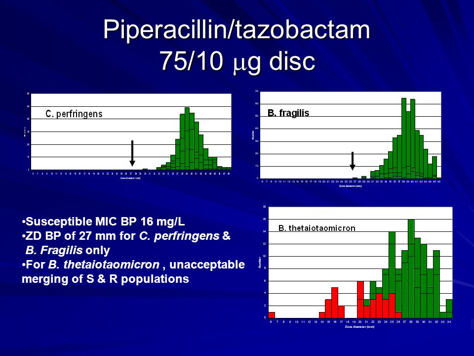Piperacillin/tazobactam 75/10  g disc Susceptible MIC BP 16 mg/L ZD BP of 27 mm for C.