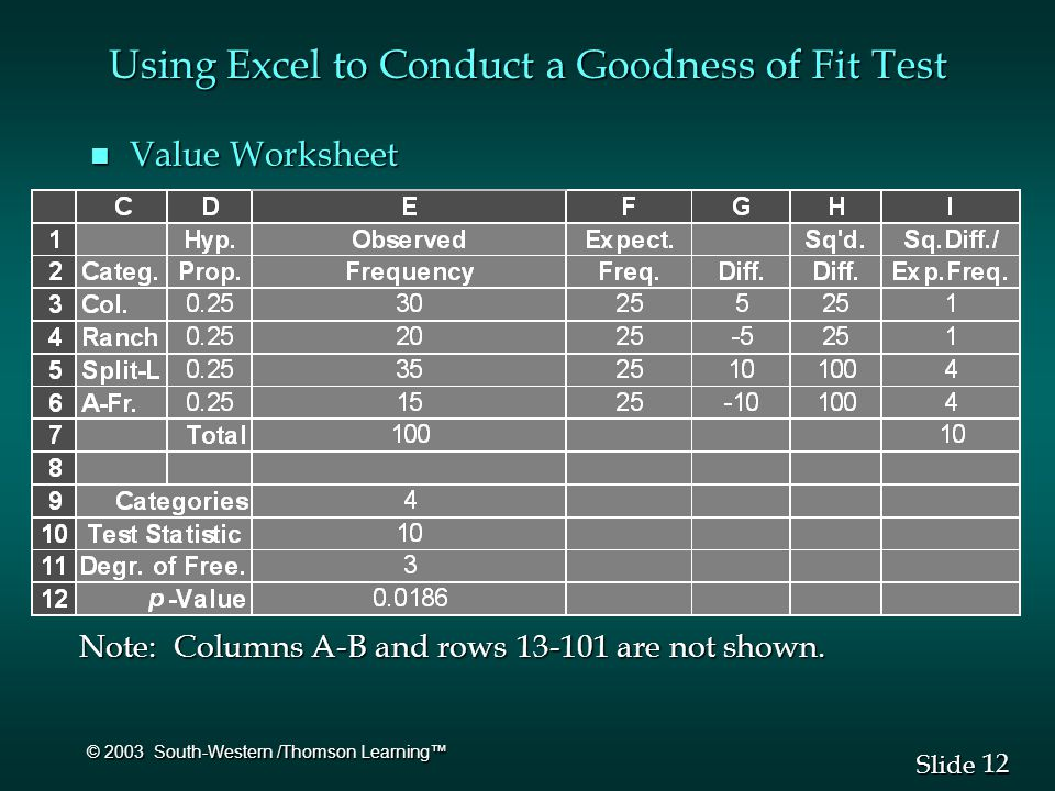 12 Slide © 2003 South-Western /Thomson Learning™ n Value Worksheet Using Excel to Conduct a Goodness of Fit Test Note: Columns A-B and rows 13-101 are not shown.