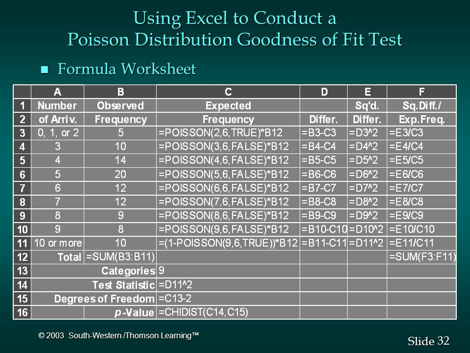 32 Slide © 2003 South-Western /Thomson Learning™ Using Excel to Conduct a Poisson Distribution Goodness of Fit Test n Formula Worksheet