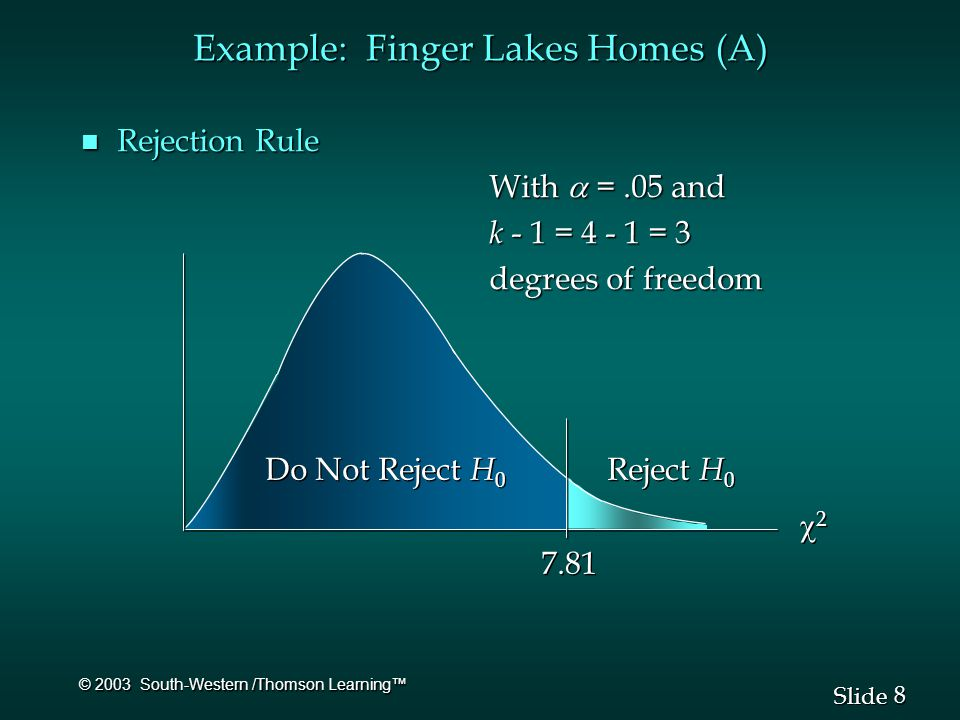 8 8 Slide © 2003 South-Western /Thomson Learning™ n Rejection Rule With  =.05 and With  =.05 and k - 1 = 4 - 1 = 3 k - 1 = 4 - 1 = 3 degrees of freedom degrees of freedom 22 22 7.81 Do Not Reject H 0 Reject H 0 Example: Finger Lakes Homes (A)