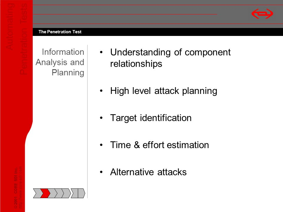 Automating Penetration Tests © 2001 CORE SDI Inc. http://www.core-sdi.com The Penetration Test Information Analysis and Planning Understanding of comp