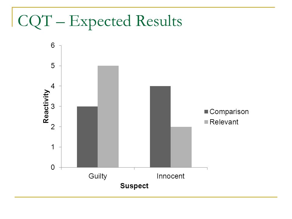 CQT – Expected Results
