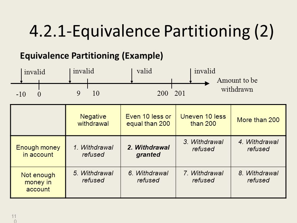 4.2.1-Equivalence Partitioning (2) Equivalence Partitioning (Example) Negative withdrawal Even 10 less or equal than 200 Uneven 10 less than 200 More than 200 Enough money in account 1.