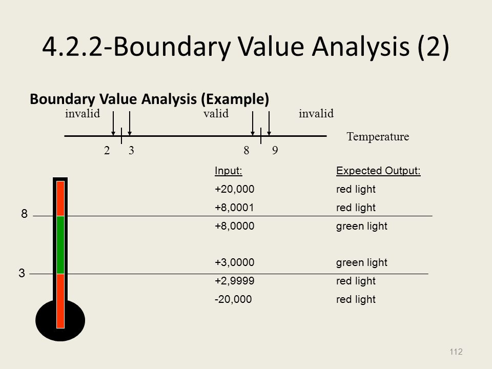 4.2.2-Boundary Value Analysis (2) Boundary Value Analysis (Example) 112 invalidvalidinvalid 2389 Temperature 8 3 Input: +20,000 +8,0001 +8,0000 +3,0000 +2,9999 -20,000 Expected Output: red light green light red light