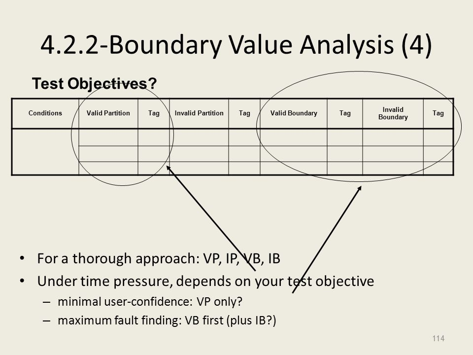 4.2.2-Boundary Value Analysis (4) For a thorough approach: VP, IP, VB, IB Under time pressure, depends on your test objective – minimal user-confidence: VP only.