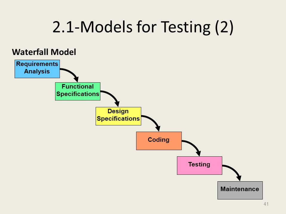 2.1-Models for Testing (2) Waterfall Model 41 Requirements Analysis Functional Specifications Design Specifications Coding Testing Maintenance