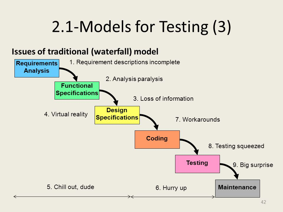2.1-Models for Testing (3) Issues of traditional (waterfall) model 42 Requirements Analysis Functional Specifications Design Specifications Coding Testing Maintenance 1.