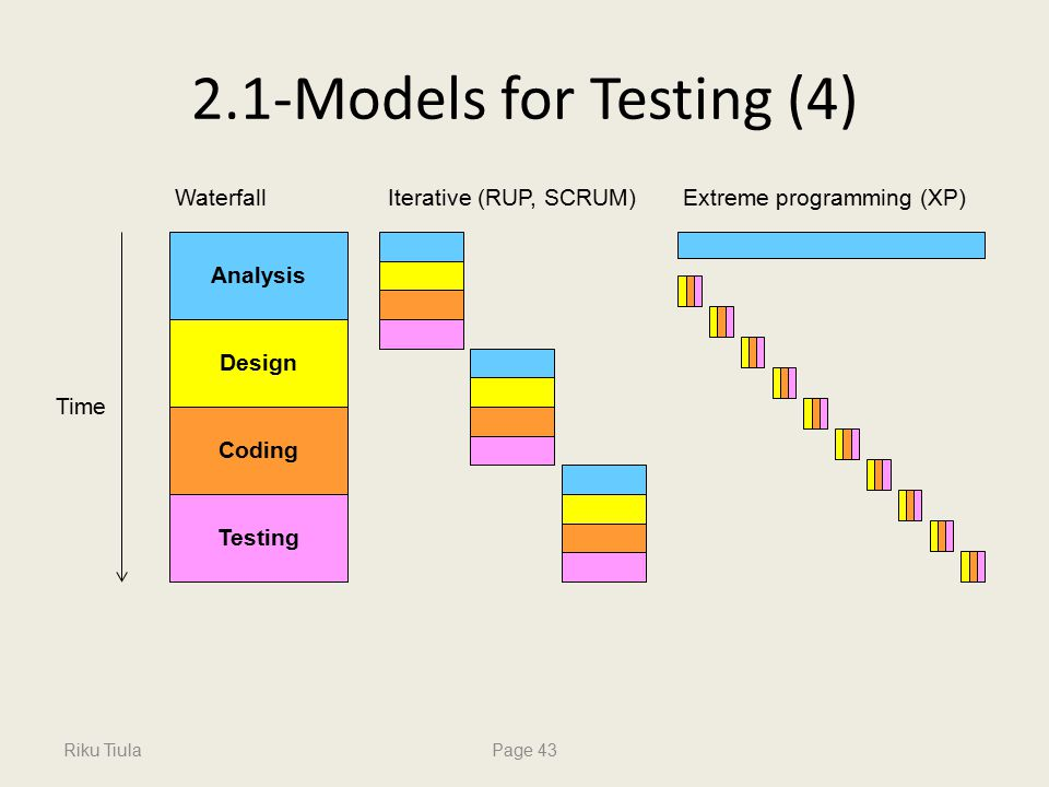 Riku TiulaPage 43 2.1-Models for Testing (4) Time Analysis Design Coding Testing WaterfallIterativeXP WaterfallExtreme programming (XP)Iterative (RUP, SCRUM)
