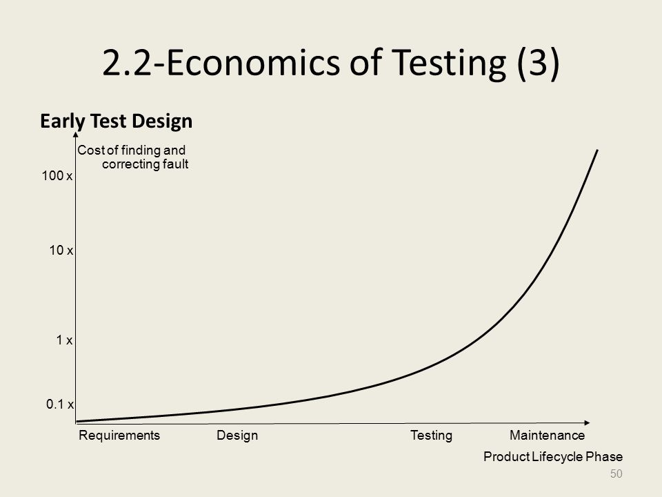 2.2-Economics of Testing (3) Early Test Design 50 0.1 x 1 x 10 x 100 x RequirementsDesignTestingMaintenance Cost of finding and correcting fault Product Lifecycle Phase
