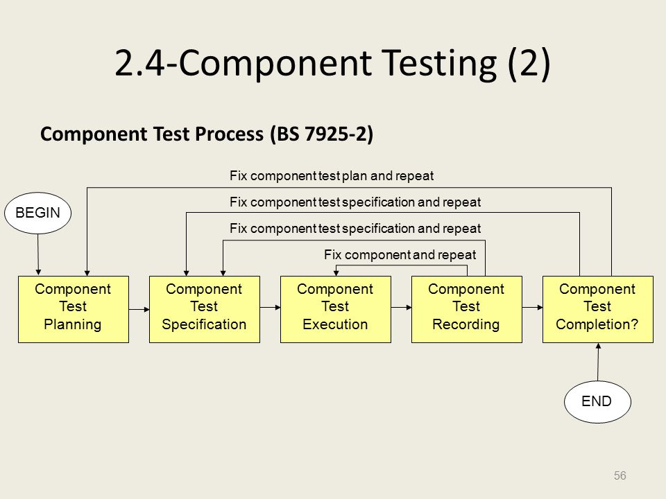 2.4-Component Testing (2) Component Test Process (BS 7925-2) 56 Component Test Planning Component Test Specification Component Test Execution Component Test Recording Component Test Completion.
