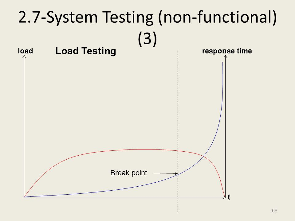 2.7-System Testing (non-functional) (3) 68 load t response time Break point Load Testing