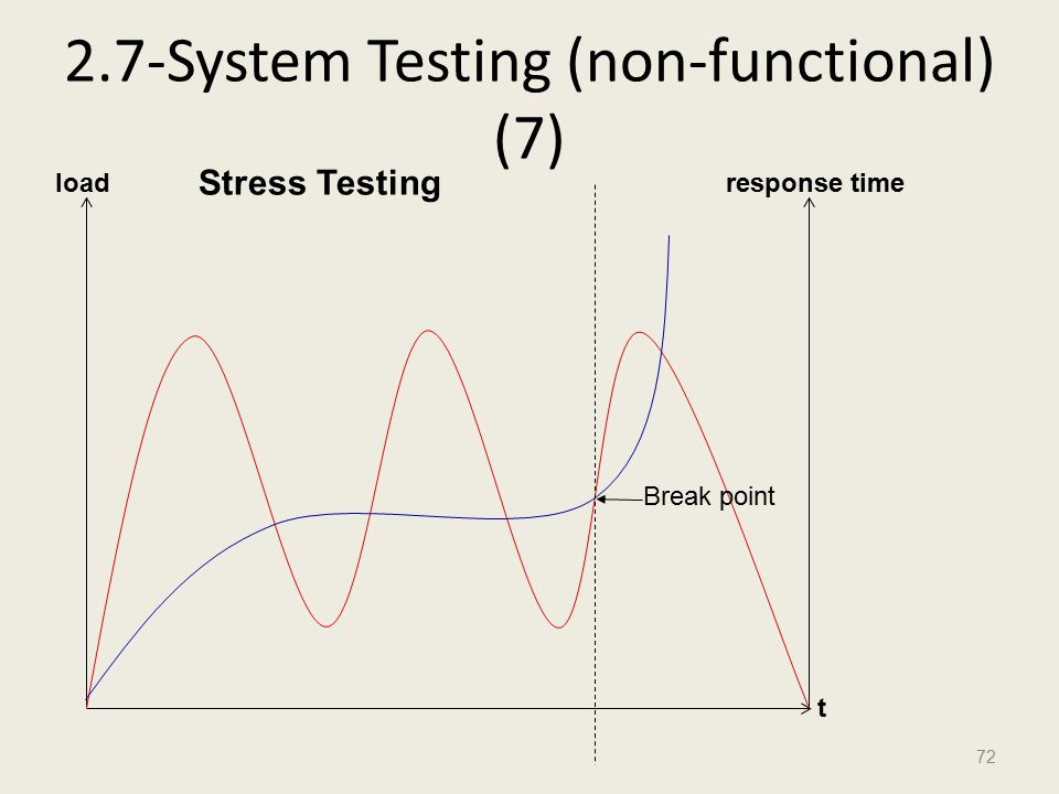 2.7-System Testing (non-functional) (7) 72 load t response time Break point Stress Testing
