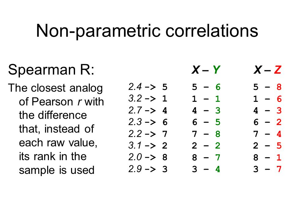 Non-parametric correlations Spearman R: The closest analog of Pearson r with the difference that, instead of each raw value, its rank in the sample is used 5 – 6 1 – 1 4 – 3 6 – 5 7 – 8 2 – 2 8 – 7 3 – 4 5 – 8 1 – 6 4 – 3 6 – 2 7 – 4 2 – 5 8 – 1 3 – 7 X – YX – Z 2.4 -> > > > > > > > 3