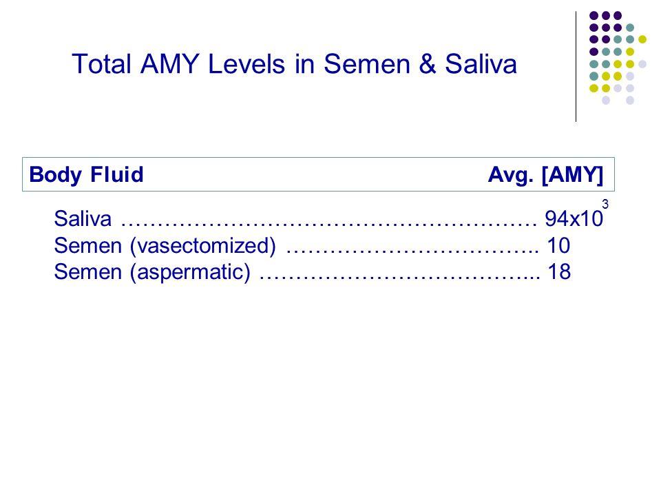 Total AMY Levels in Semen & Saliva Saliva ………………………………………………… 94x10 Semen (vasectomized) ……………………………..