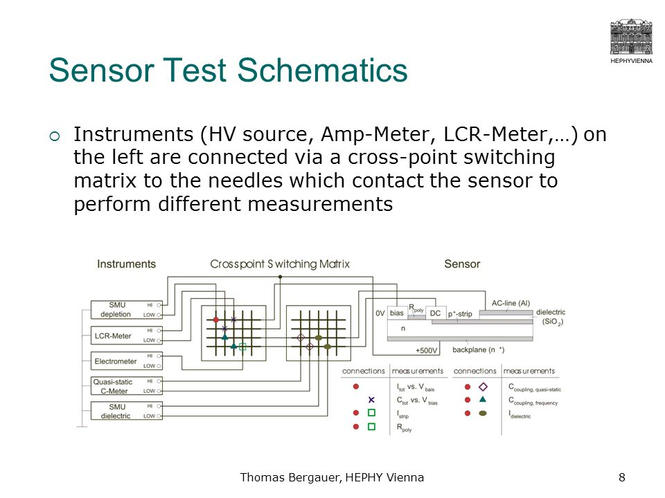 Thomas Bergauer, HEPHY Vienna8 Sensor Test Schematics  Instruments (HV source, Amp-Meter, LCR-Meter,…) on the left are connected via a cross-point switching matrix to the needles which contact the sensor to perform different measurements