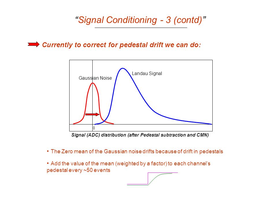 Signal Conditioning - 3 (contd) Currently to correct for pedestal drift we can do: Signal (ADC) distribution (after Pedestal subtraction and CMN) Gaussian Noise Landau Signal 0 The Zero mean of the Gaussian noise drifts because of drift in pedestals Add the value of the mean (weighted by a factor) to each channel's pedestal every ~50 events