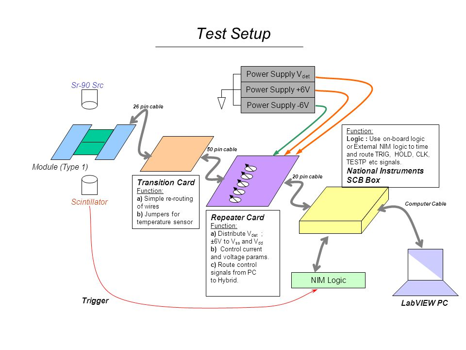 Test Setup Module (Type 1) Repeater Card Function: a) Distribute V det ; ±6V to V ss and V dd b) Control current and voltage params.