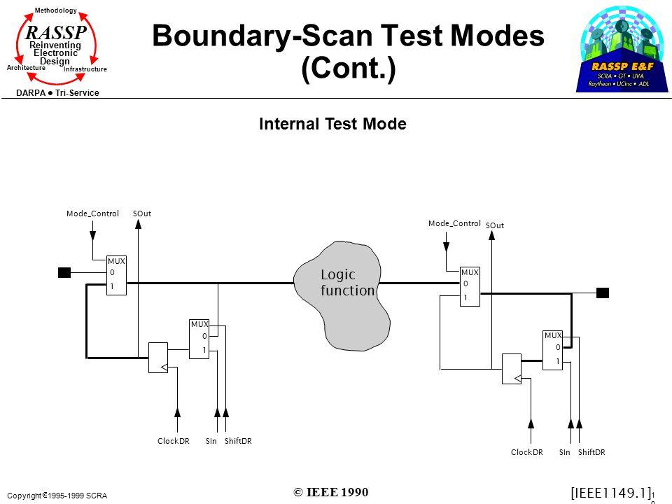 Copyright  1995-1999 SCRA 100100 Methodology Reinventing Electronic Design Architecture Infrastructure DARPA Tri-Service RASSP Boundary-Scan Test Mod