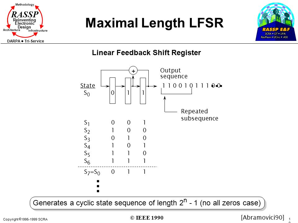 Copyright  1995-1999 SCRA 109109 Methodology Reinventing Electronic Design Architecture Infrastructure DARPA Tri-Service RASSP Maximal Length LFSR 01