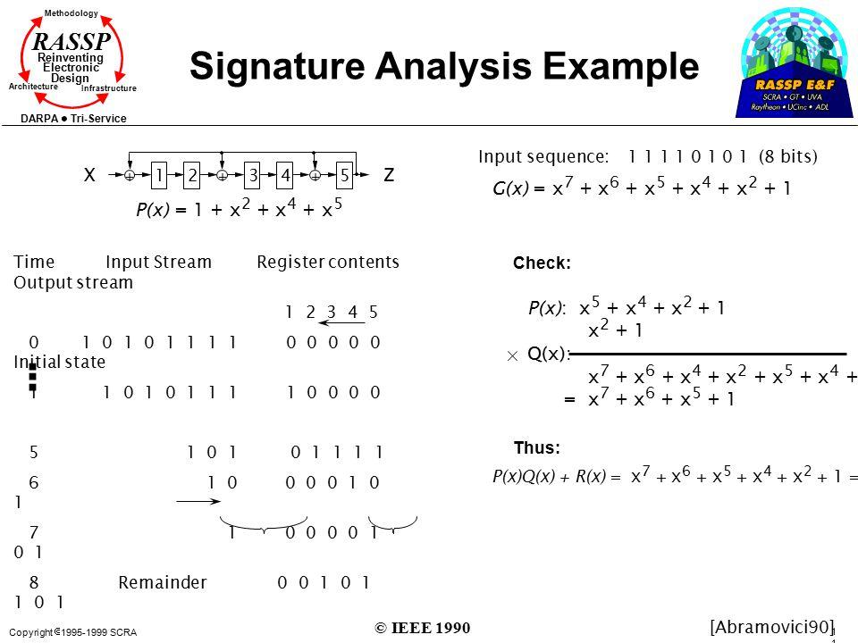 Copyright  1995-1999 SCRA 113113 Methodology Reinventing Electronic Design Architecture Infrastructure DARPA Tri-Service RASSP Signature Analysis Exa