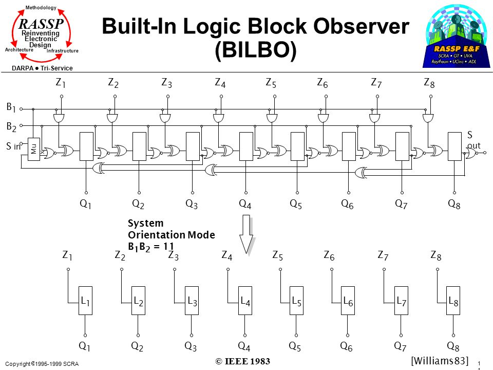 Copyright  1995-1999 SCRA 115115 Methodology Reinventing Electronic Design Architecture Infrastructure DARPA Tri-Service RASSP Built-In Logic Block O