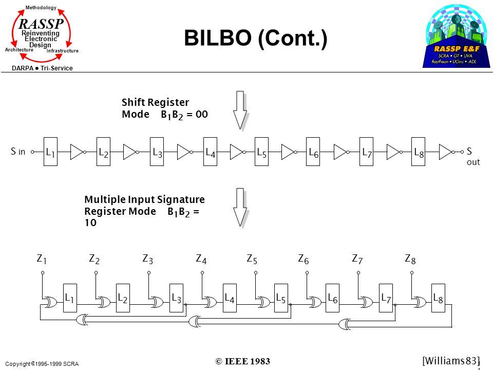 Copyright  1995-1999 SCRA 116116 Methodology Reinventing Electronic Design Architecture Infrastructure DARPA Tri-Service RASSP BILBO (Cont.) Shift Re