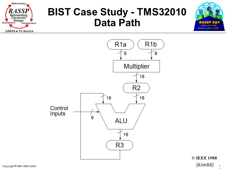 Copyright  1995-1999 SCRA 118118 Methodology Reinventing Electronic Design Architecture Infrastructure DARPA Tri-Service RASSP BIST Case Study - TMS32010 Data Path ALU R2 R3 R1a R1b Multiplier 88 6 16 Control Inputs [Kim88] © IEEE 1988