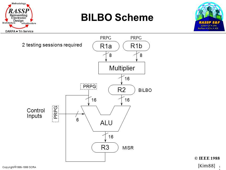 Copyright  1995-1999 SCRA 119119 Methodology Reinventing Electronic Design Architecture Infrastructure DARPA Tri-Service RASSP BILBO Scheme ALU R2 R3