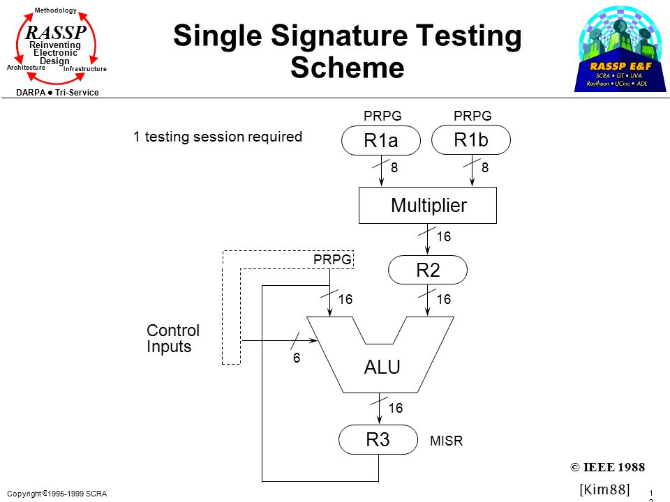 Copyright  1995-1999 SCRA 120120 Methodology Reinventing Electronic Design Architecture Infrastructure DARPA Tri-Service RASSP Single Signature Testing Scheme ALU R2 R3 R1a R1b Multiplier 88 6 16 Control Inputs PRPG MISR 1 testing session required [Kim88] © IEEE 1988