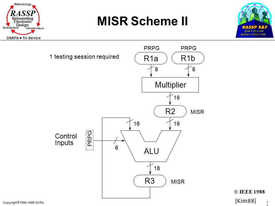 Copyright  1995-1999 SCRA 122122 Methodology Reinventing Electronic Design Architecture Infrastructure DARPA Tri-Service RASSP MISR Scheme II ALU R2 R3 R1a R1b Multiplier 88 6 16 Control Inputs PRPG MISR PRPG MISR 1 testing session required [Kim88] © IEEE 1988