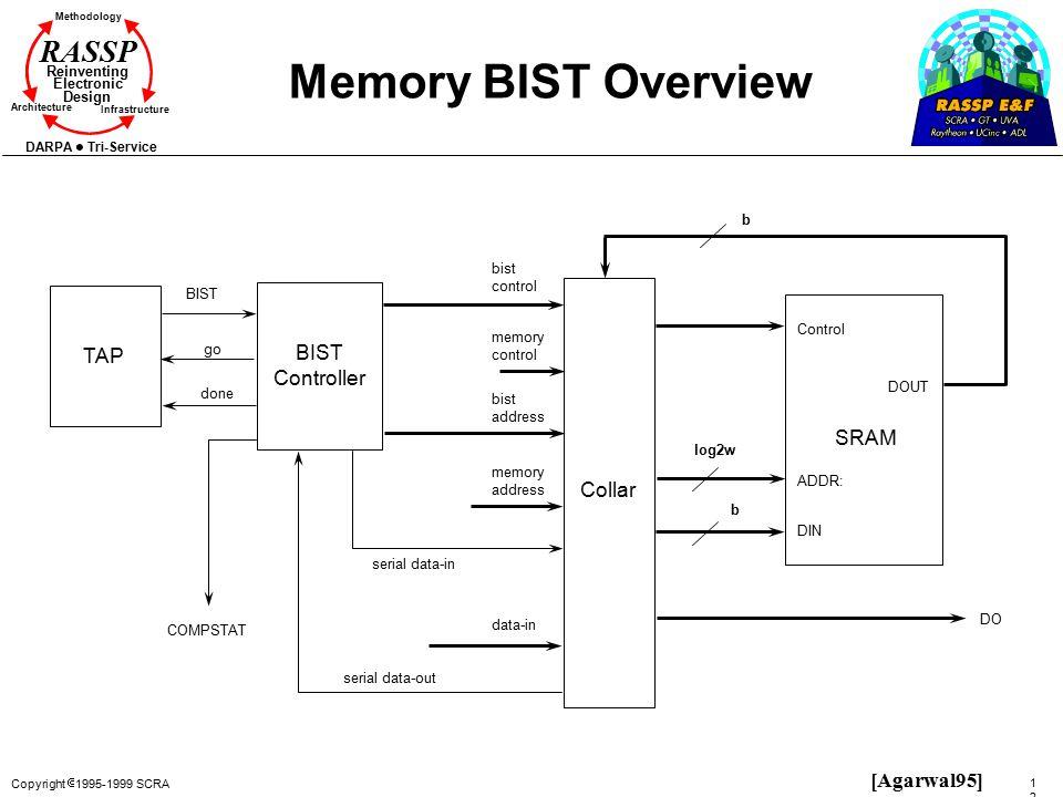 Copyright  1995-1999 SCRA 125125 Methodology Reinventing Electronic Design Architecture Infrastructure DARPA Tri-Service RASSP Memory BIST Overview T