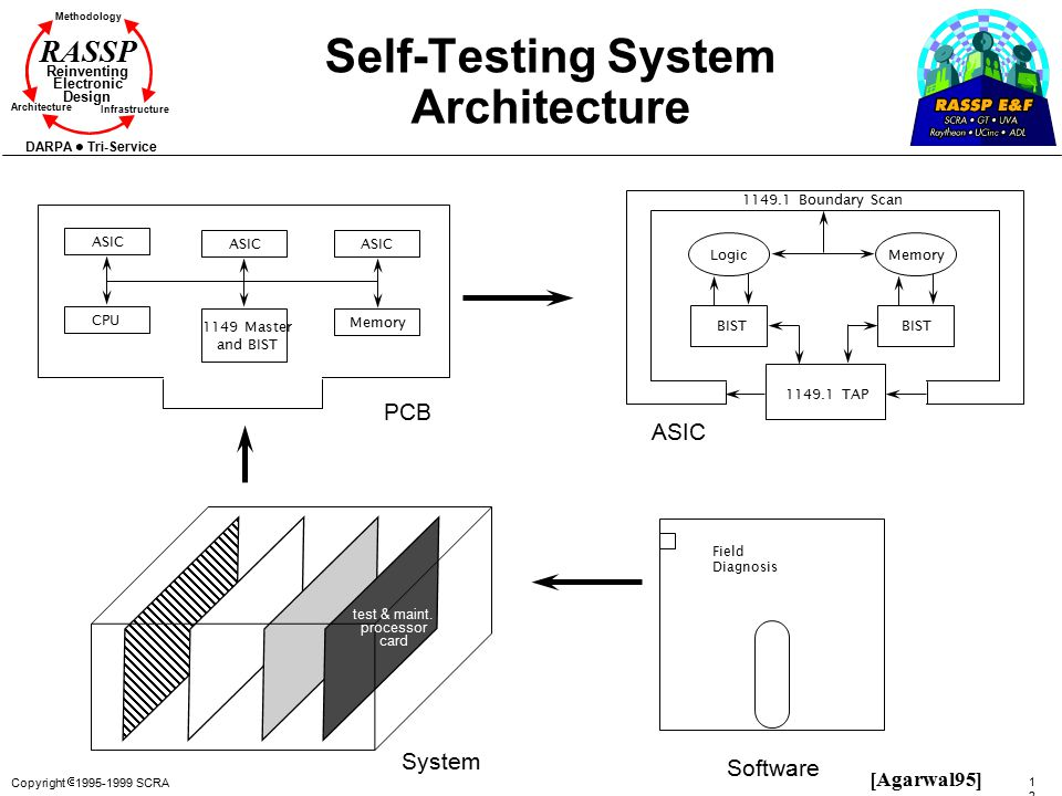 Copyright  1995-1999 SCRA 126126 Methodology Reinventing Electronic Design Architecture Infrastructure DARPA Tri-Service RASSP Self-Testing System Ar