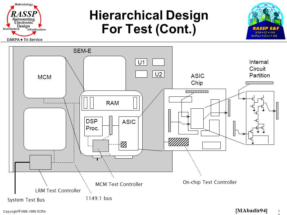 Copyright  1995-1999 SCRA 133133 Methodology Reinventing Electronic Design Architecture Infrastructure DARPA Tri-Service RASSP Hierarchical Design Fo