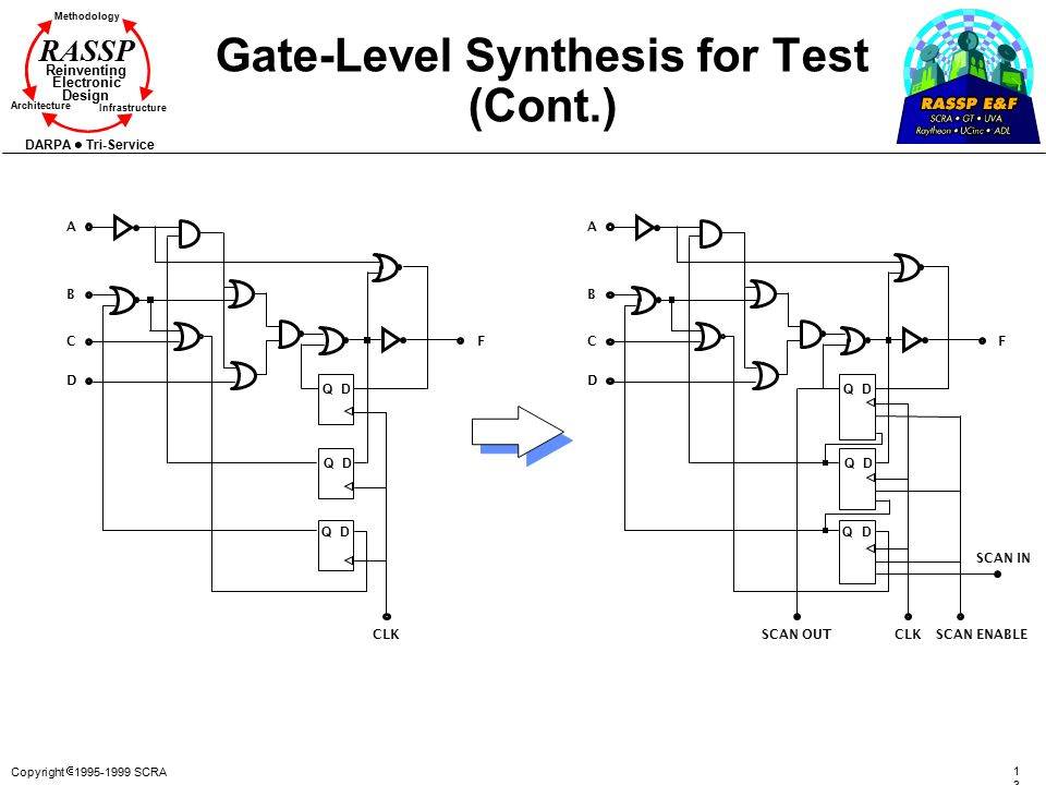 Copyright  1995-1999 SCRA 138138 Methodology Reinventing Electronic Design Architecture Infrastructure DARPA Tri-Service RASSP Gate-Level Synthesis f